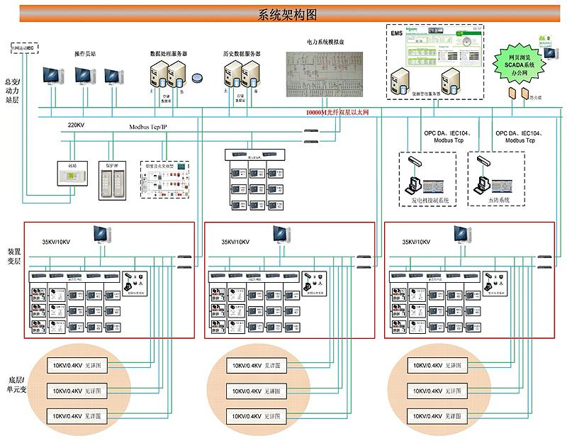 电力自动化及其计算机万博manbetx客户端3.0系统结构图