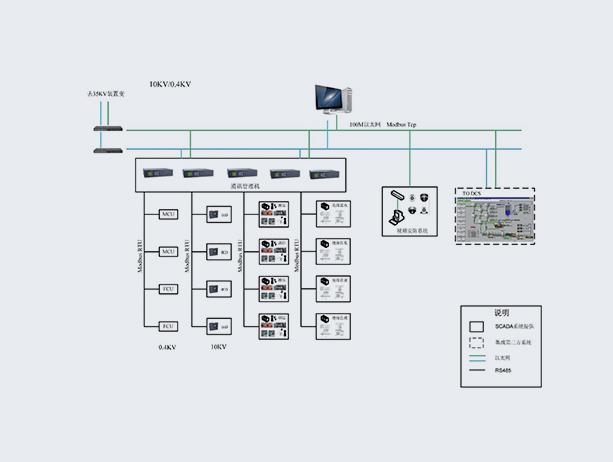 电力自动化及其计算机万博manbetx客户端3.0系统