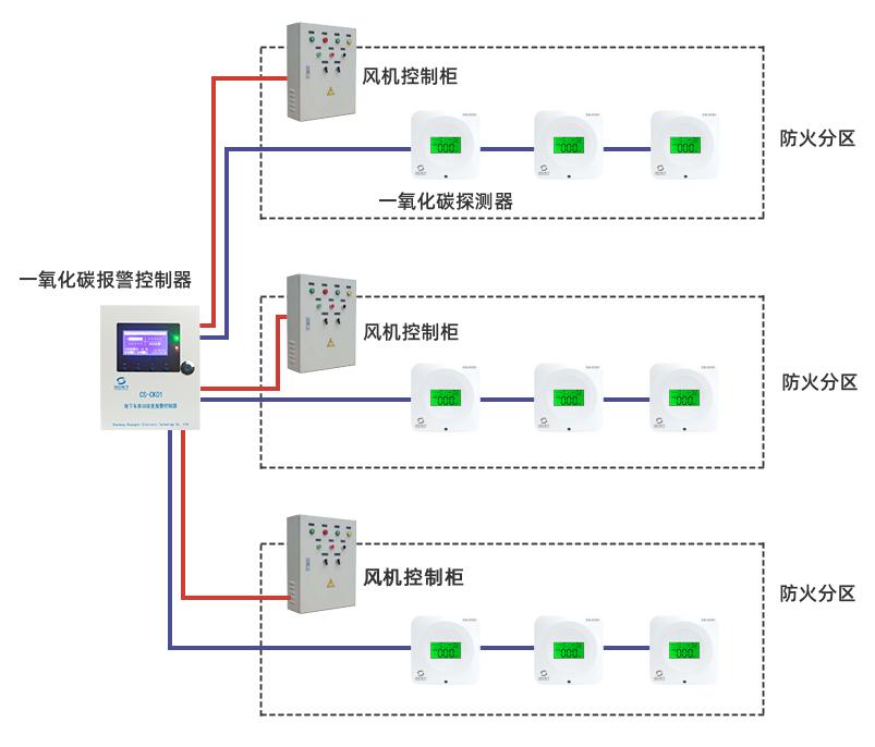 地下车库一氧化碳万博manbetx客户端3.0系统结构图