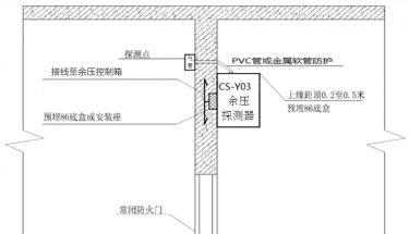 CS-Y03系列正压送风贝博ios下载探测器|传感器安装