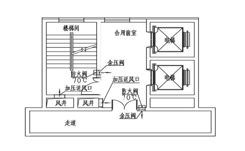 万博官方网站manbetx阀一种情况:防烟楼梯间及前室分别加压送风