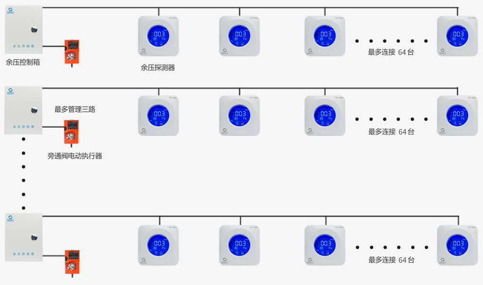 四线制万博官方网站manbetx万博manbetx客户端3.0系统结构图