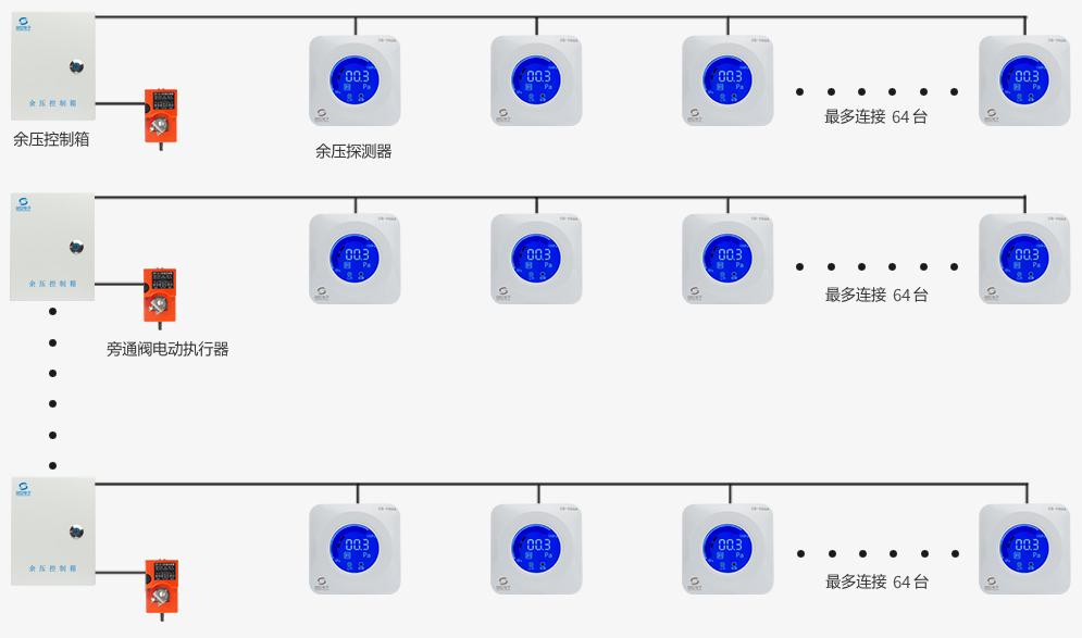 四线制余压监控系统结构图