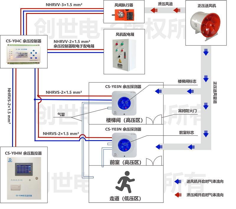 万博官方网站manbetx传感器与风机配电箱万博官方网站manbetx控制器连接的接线图