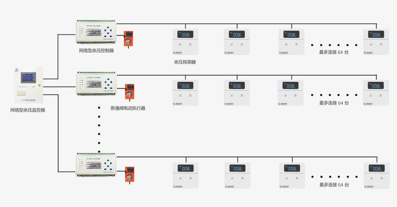 正压送风万博官方网站manbetx万博manbetx客户端3.0系统结构图