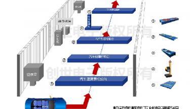 万博世界杯版电子机动车整车下线检测系统新锐上市