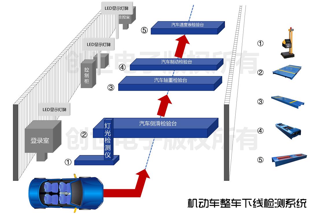 机动车整车下线检测系统