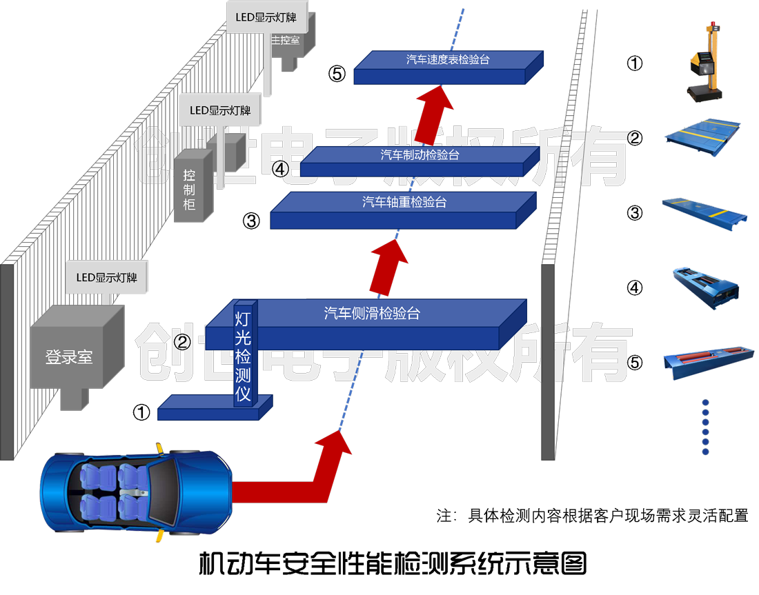 机动车安全性能检测系统示意图