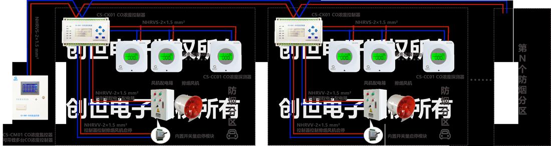 地下车库一氧化碳浓度监控系统结构图