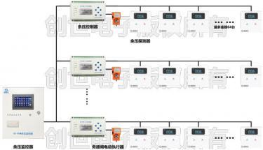 苏州汽车站案例:加压风机的余压控制器